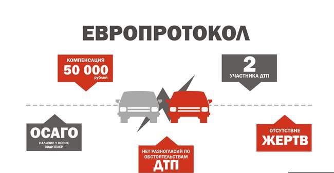 ГИБДД Пскова призывает автомобилистов активнее пользоваться правом оформления мелких ДТП без инспекторов ДПС, фото-1