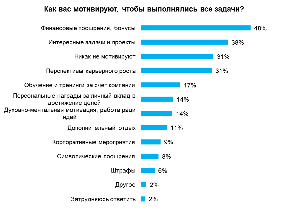 Депрессия срывает планы российских работников, фото-2